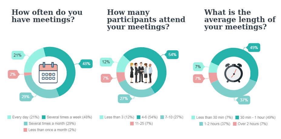 Beenote-Meetings-in-general