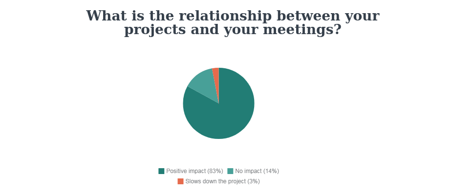 Beenote-relationship between project and meetings